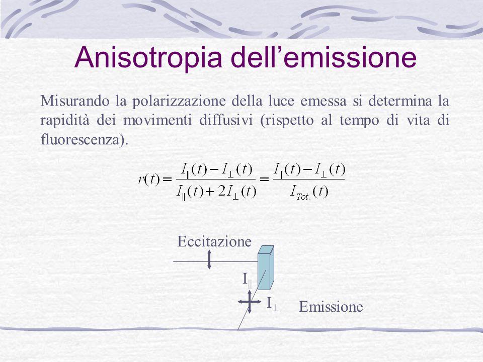 Anisotropia dell'emissione
