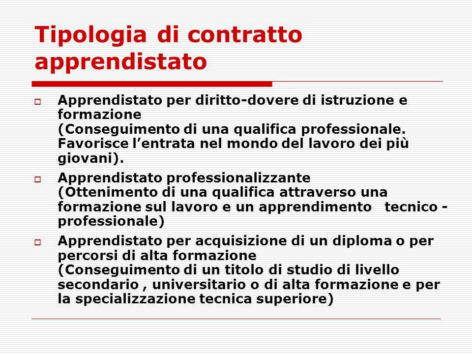 Tipologia di contratto apprendistato
