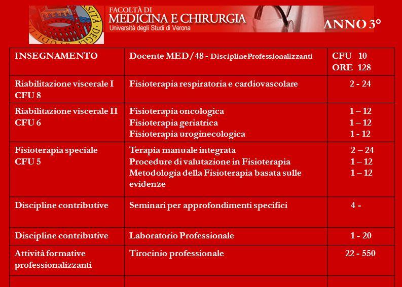 ANNO 3° INSEGNAMENTO Docente MED/48 - DisciplineProfessionalizzanti