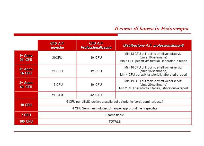 CFU A.F. Professionalizzanti Distribuzione A.F. professionalizzanti