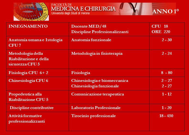 ANNO 1° INSEGNAMENTO Docente MED/48 Discipline Professionalizzanti