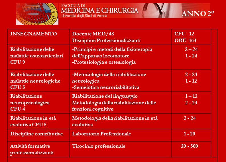 ANNO 2° INSEGNAMENTO Docente MED/48 Discipline Professionalizzanti