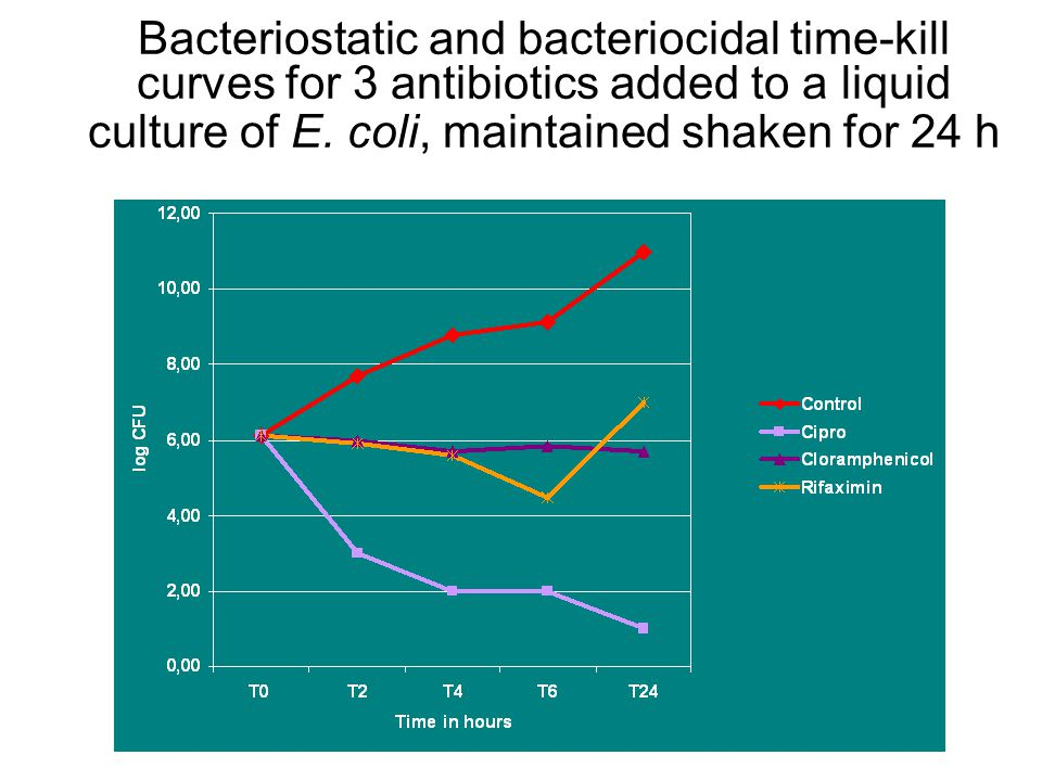 Bacteriostatic and bacteriocidal time-kill curves for 3 antibiotics added to a liquid culture of E.