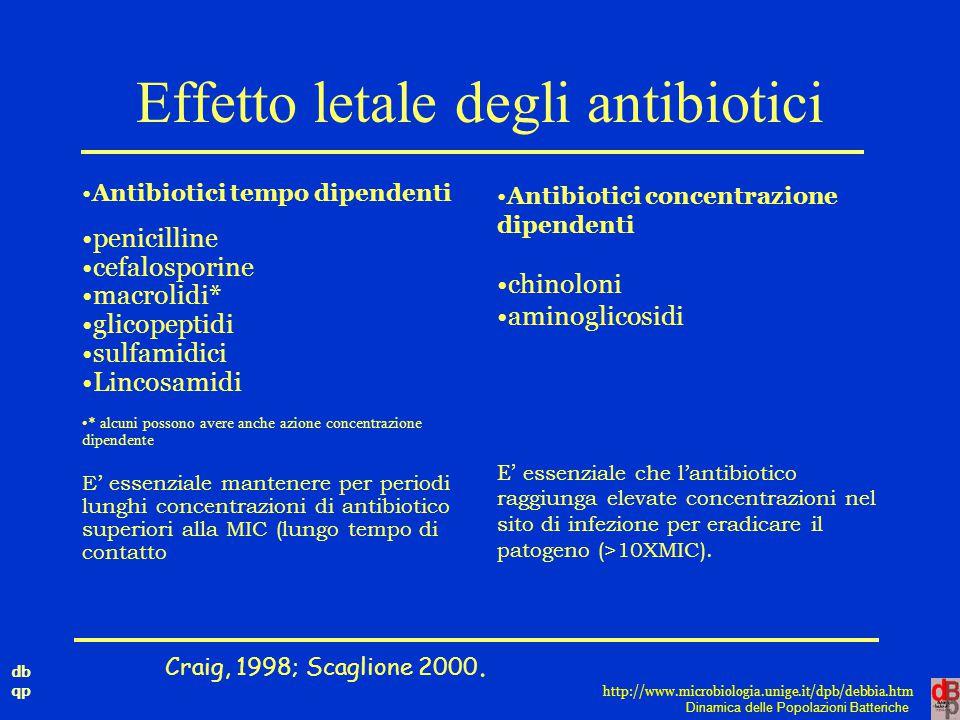 Effetto letale degli antibiotici