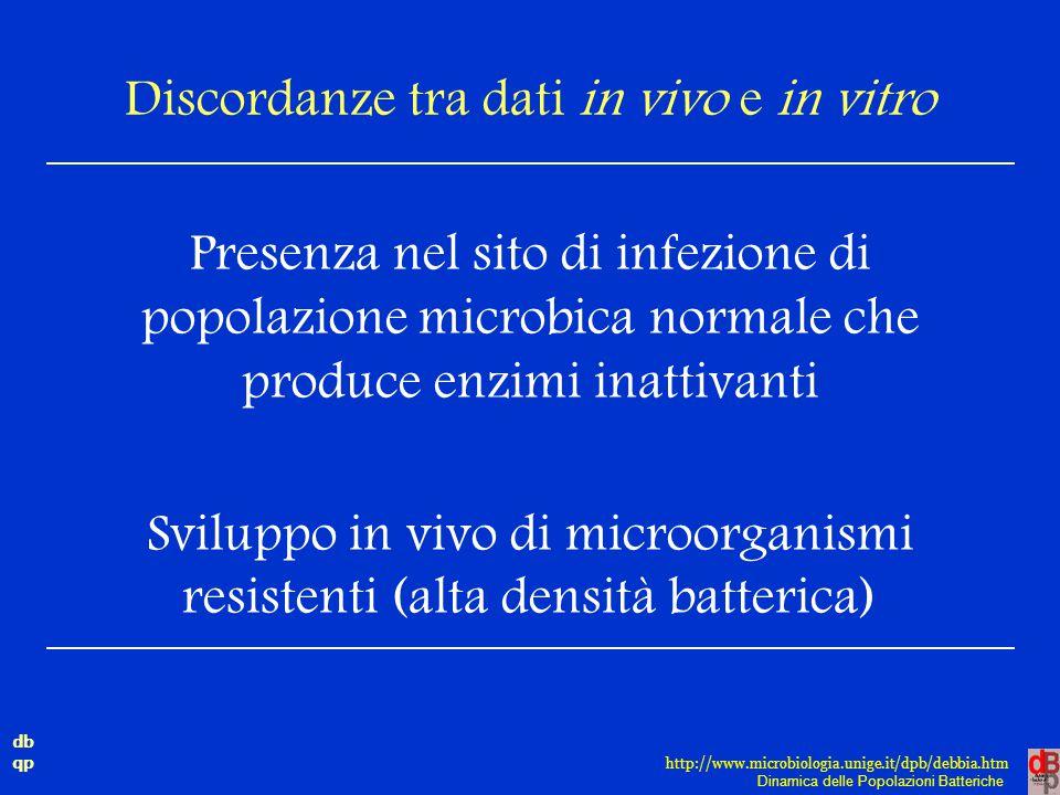 Discordanze tra dati in vivo e in vitro