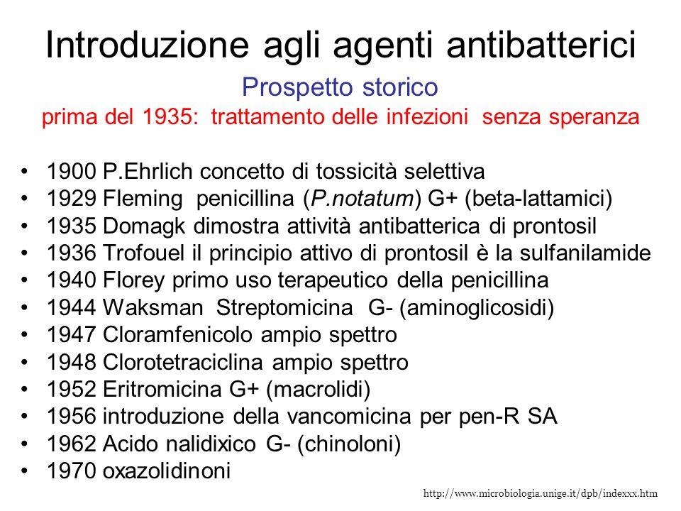 Introduzione agli agenti antibatterici