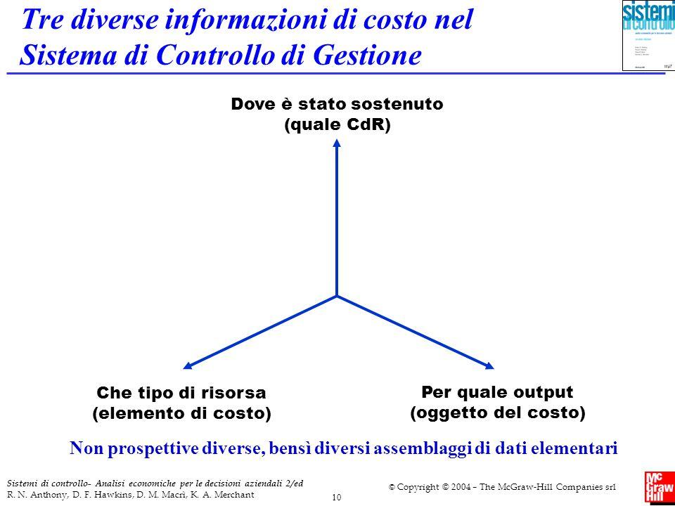 Tre diverse informazioni di costo nel Sistema di Controllo di Gestione