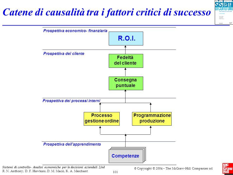 Catene di causalità tra i fattori critici di successo
