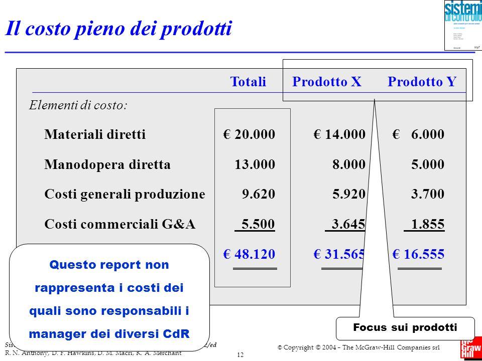Il costo pieno dei prodotti