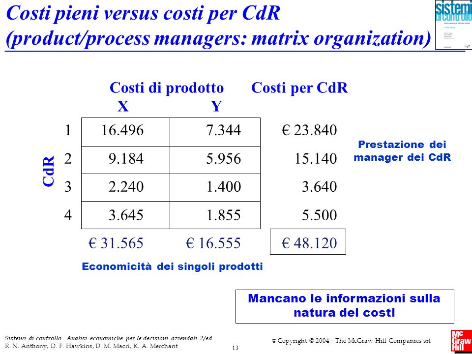 Costi pieni versus costi per CdR (product/process managers: matrix organization)