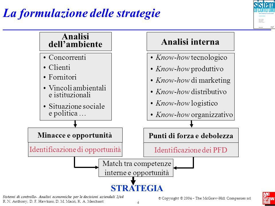 La formulazione delle strategie