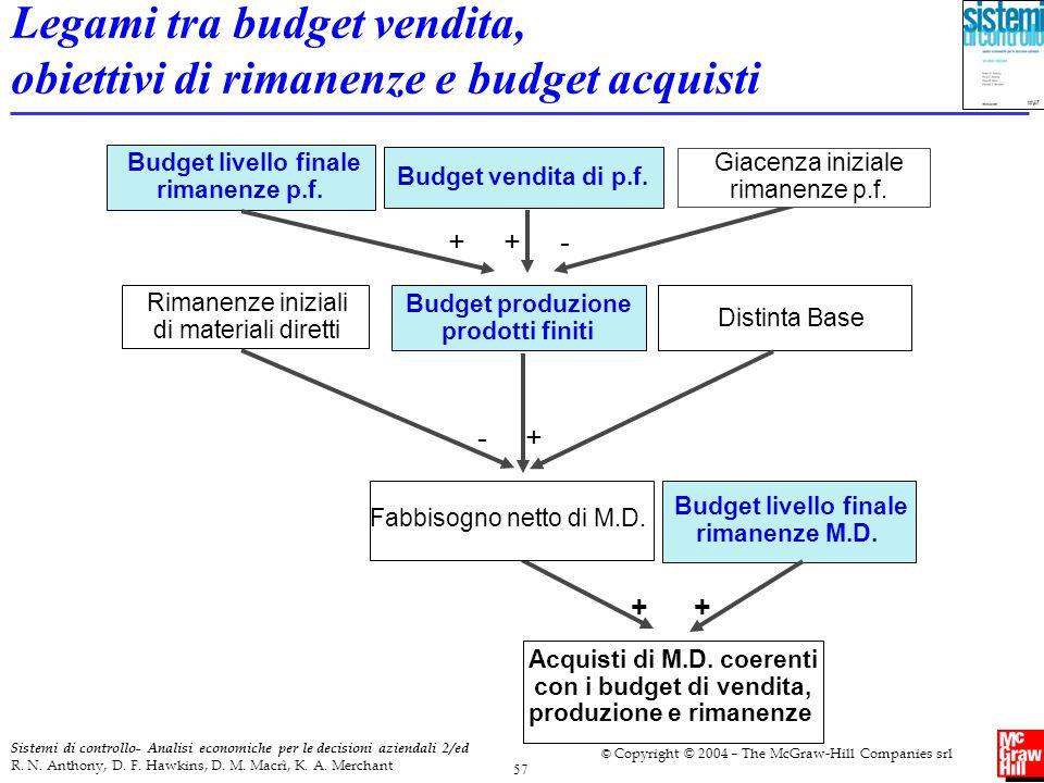 Legami tra budget vendita, obiettivi di rimanenze e budget acquisti