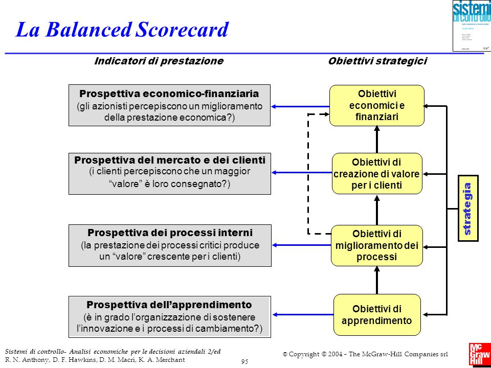 La Balanced Scorecard strategia