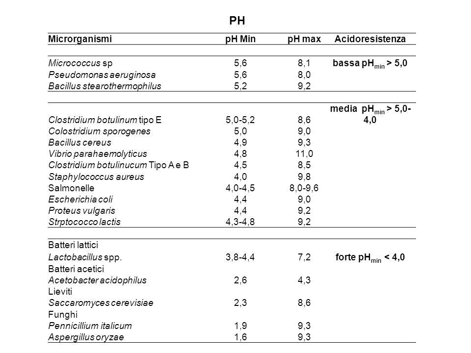 PH Microrganismi pH Min pH max Acidoresistenza Micrococcus sp 5,6 8,1