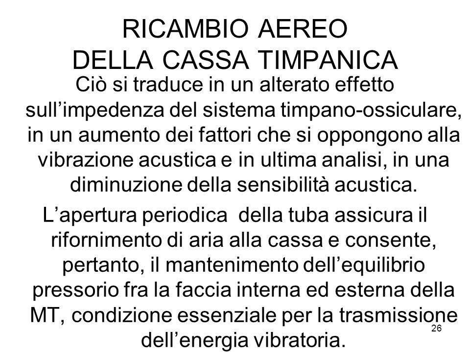 RICAMBIO AEREO DELLA CASSA TIMPANICA
