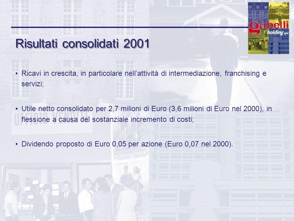 Risultati consolidati 2001