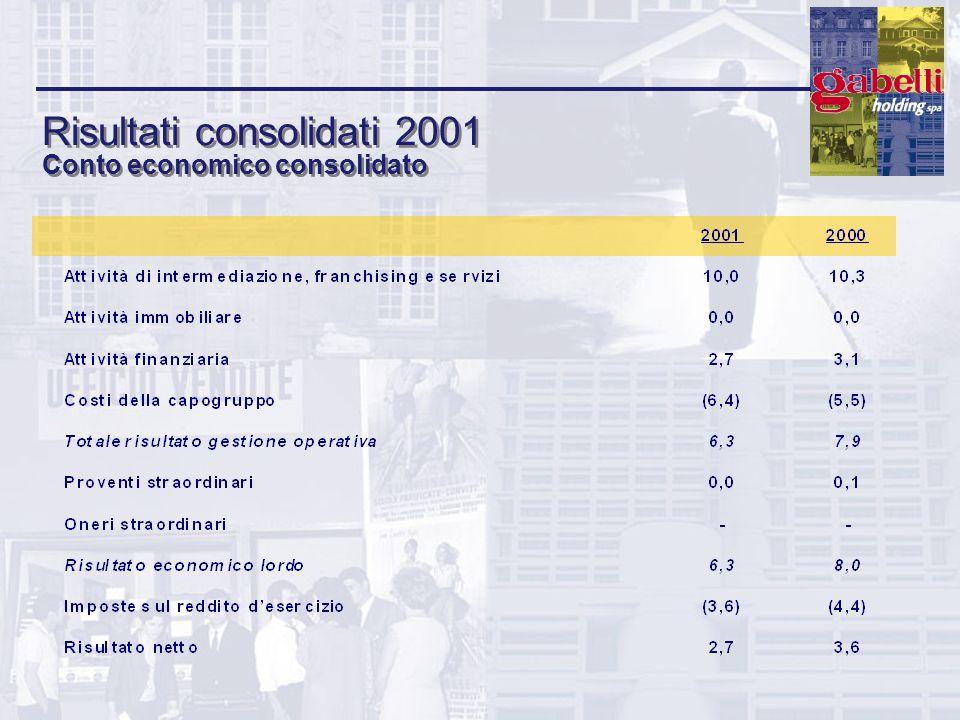 Risultati consolidati 2001 Conto economico consolidato