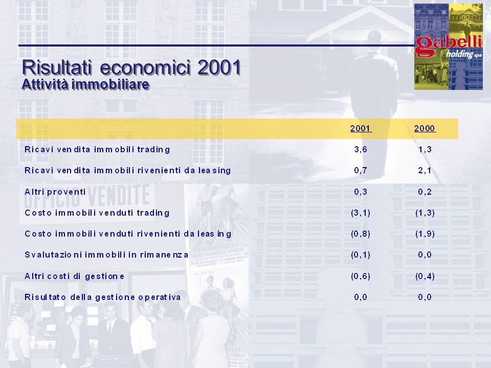 Risultati economici 2001 Attività immobiliare