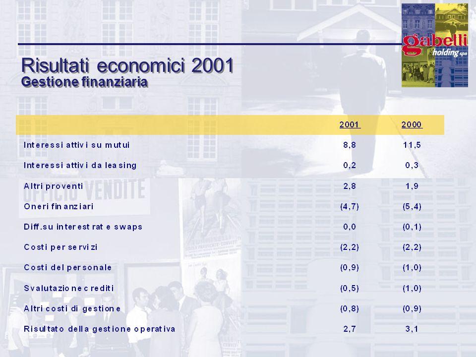 Risultati economici 2001 Gestione finanziaria