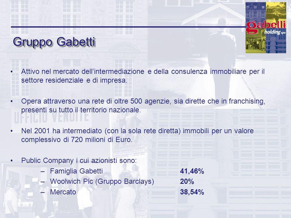 Gruppo GabettiAttivo nel mercato dell'intermediazione e della consulenza immobiliare per il settore residenziale e di impresa.