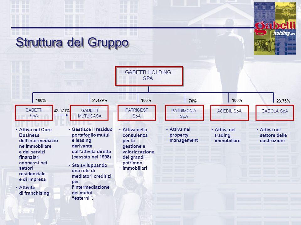 Struttura del Gruppo GABETTI HOLDING SPA