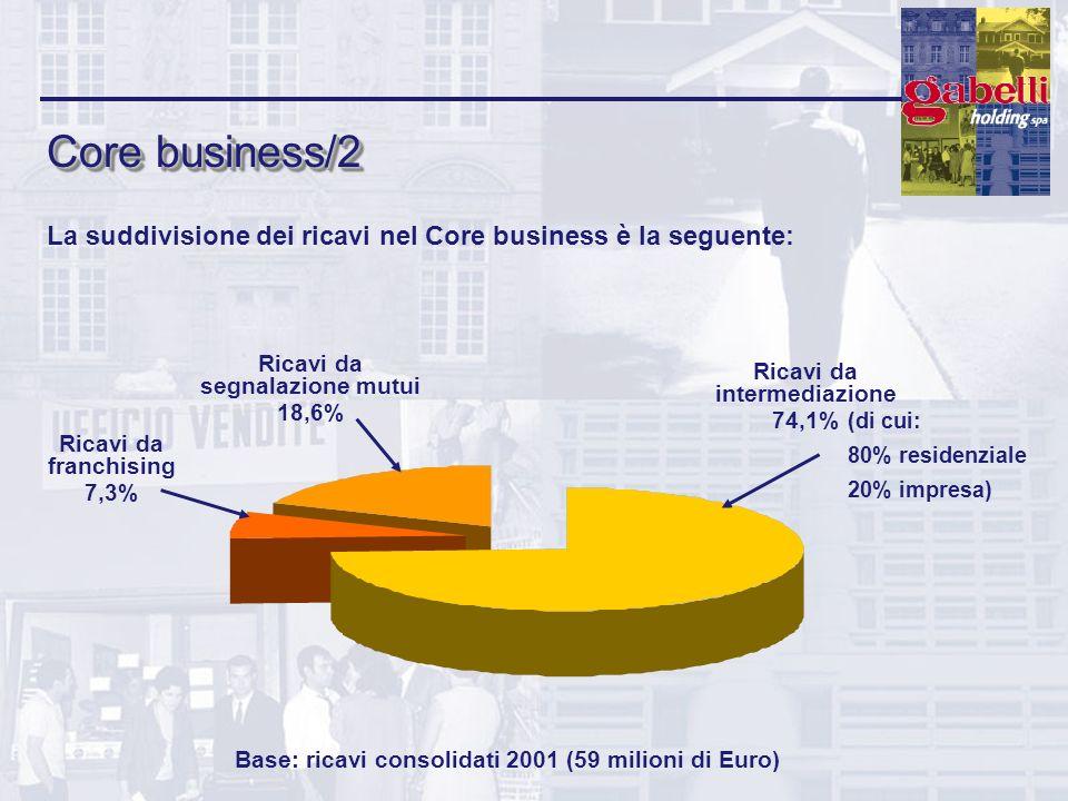 Core business/2 La suddivisione dei ricavi nel Core business è la seguente: Ricavi da intermediazione.