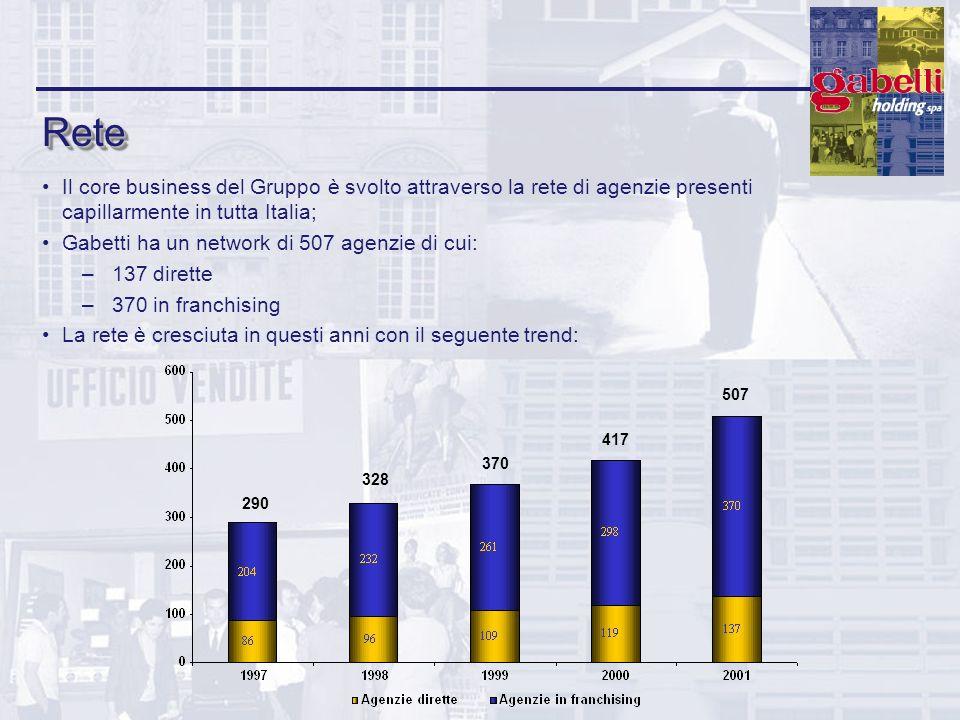 Rete Il core business del Gruppo è svolto attraverso la rete di agenzie presenti capillarmente in tutta Italia;