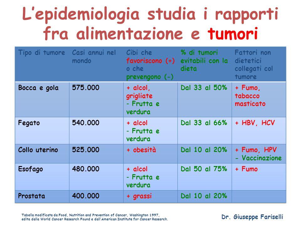 L'epidemiologia studia i rapporti fra alimentazione e tumori