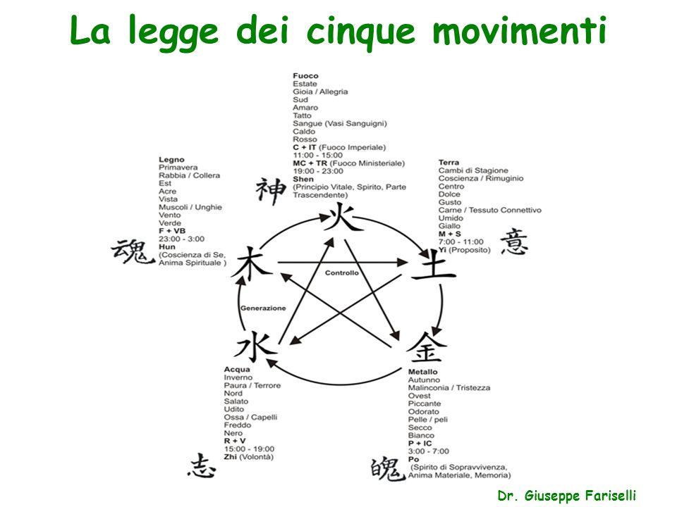 La legge dei cinque movimenti