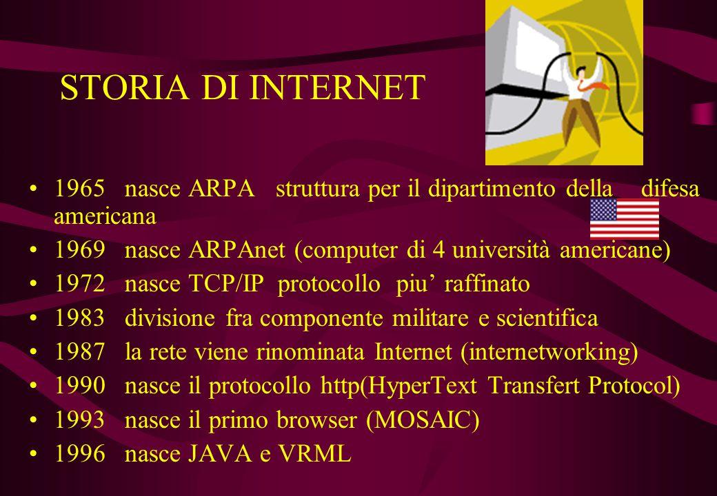 STORIA DI INTERNET 1965 nasce ARPA struttura per il dipartimento della difesa americana.