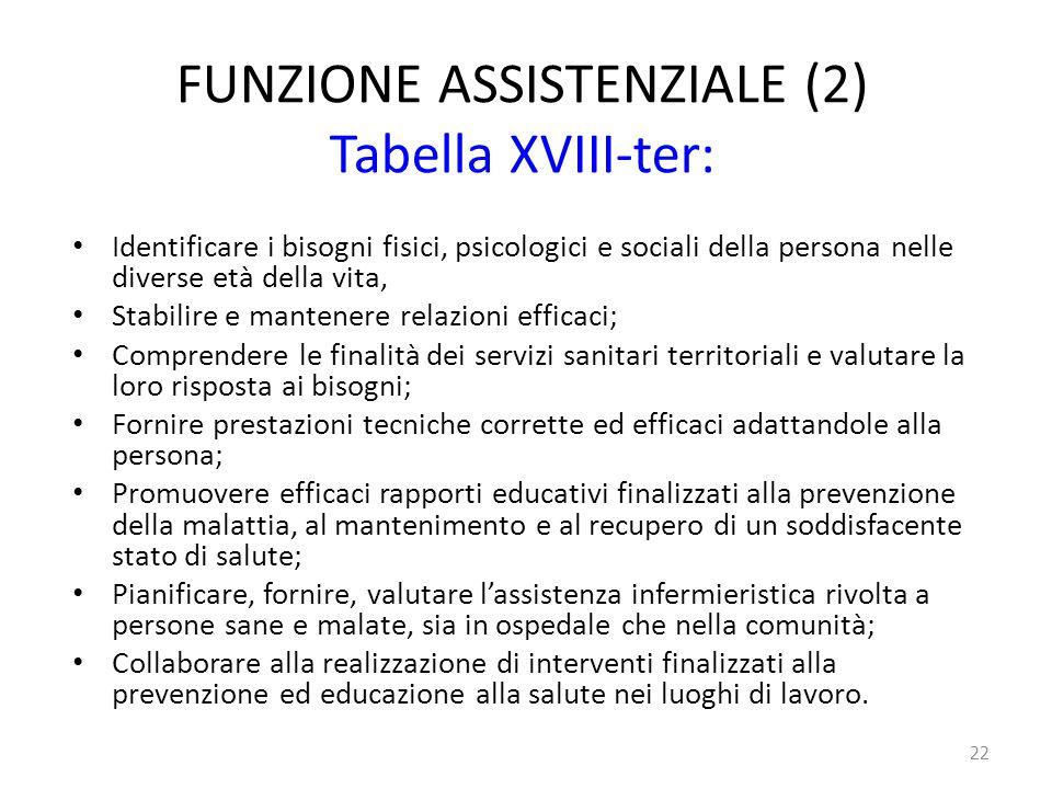 FUNZIONE ASSISTENZIALE (2) Tabella XVIII-ter: