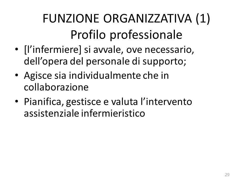 FUNZIONE ORGANIZZATIVA (1) Profilo professionale