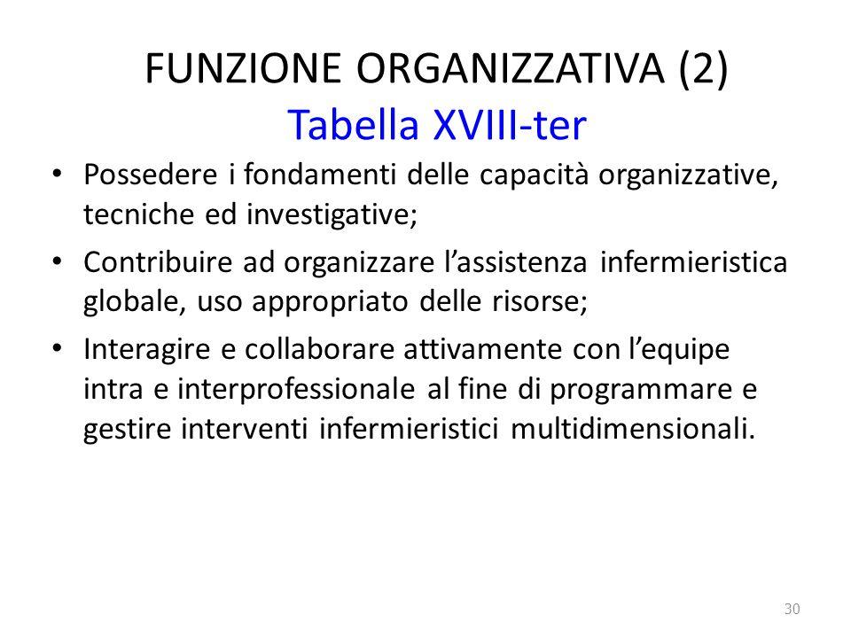 FUNZIONE ORGANIZZATIVA (2) Tabella XVIII-ter