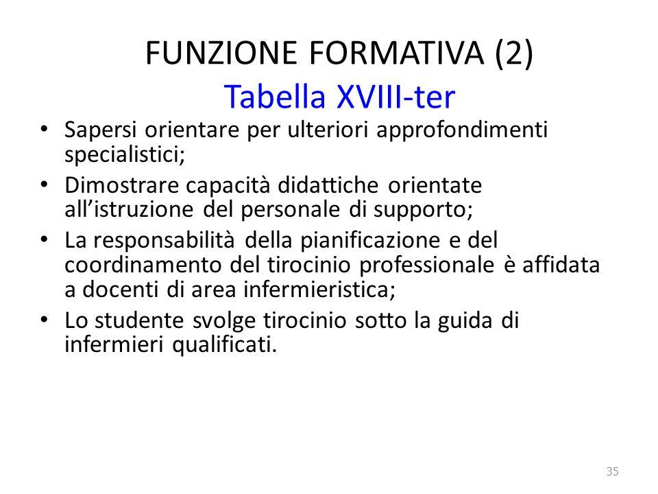 FUNZIONE FORMATIVA (2) Tabella XVIII-ter