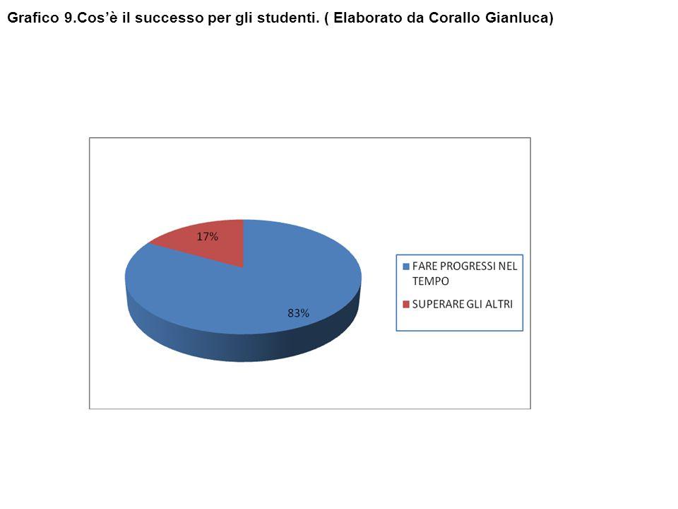 Grafico 9. Cos'è il successo per gli studenti
