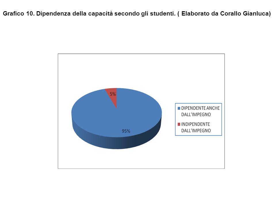 Grafico 10. Dipendenza della capacità secondo gli studenti