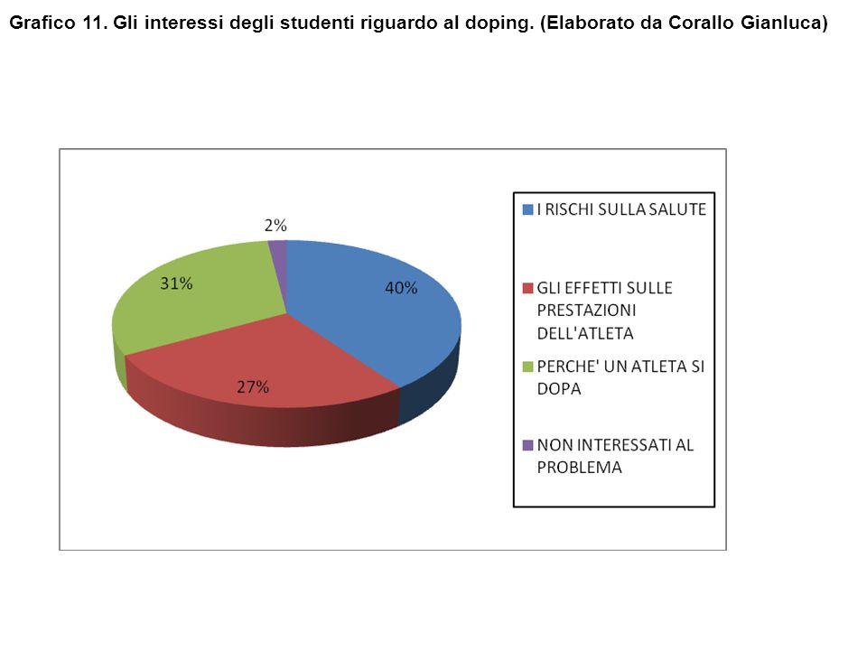 Grafico 11. Gli interessi degli studenti riguardo al doping