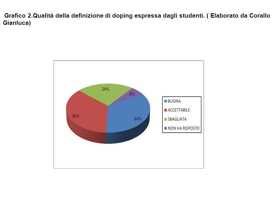 Grafico 2. Qualità della definizione di doping espressa dagli studenti