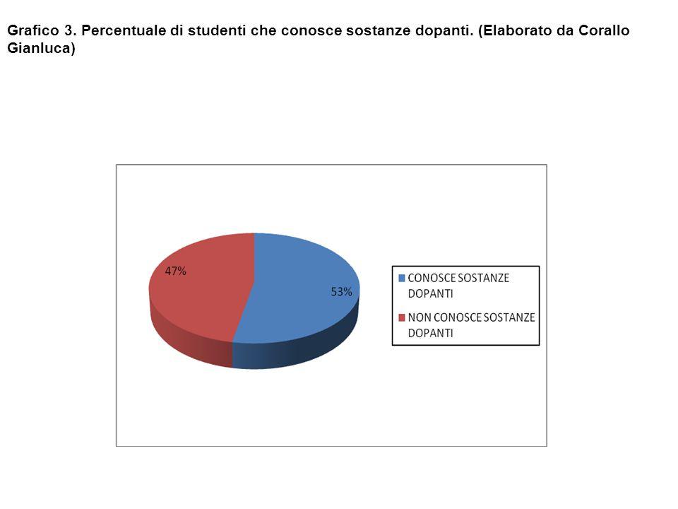 Grafico 3. Percentuale di studenti che conosce sostanze dopanti