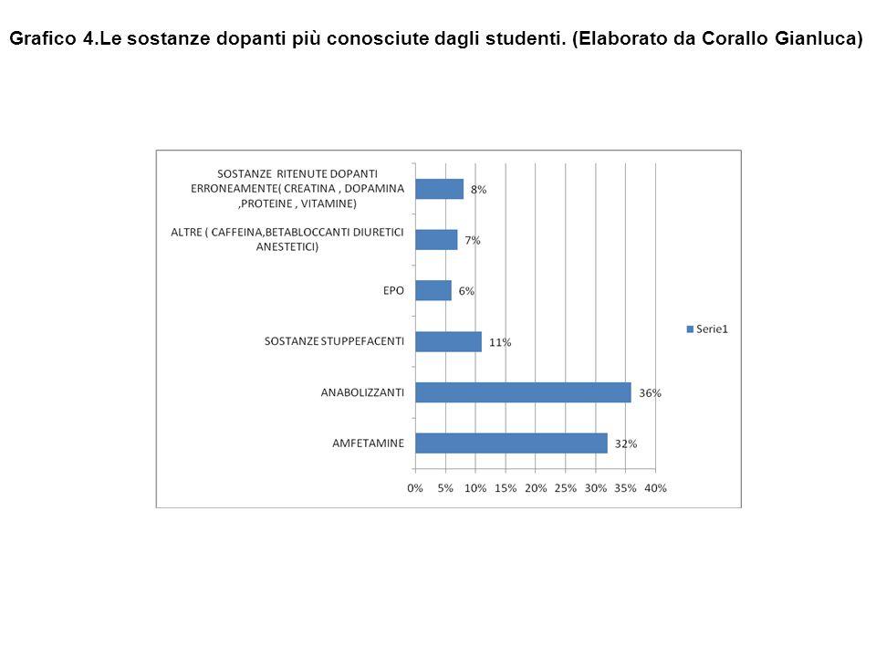 Grafico 4. Le sostanze dopanti più conosciute dagli studenti