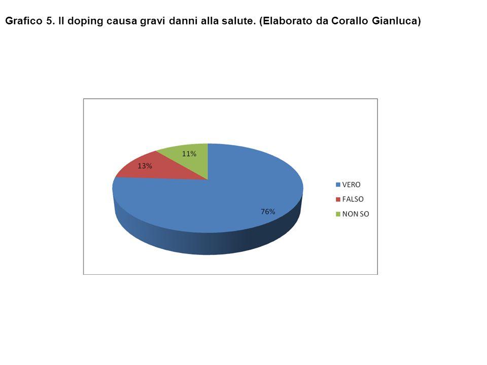 Grafico 5. Il doping causa gravi danni alla salute