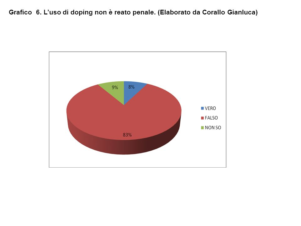 Grafico 6. L'uso di doping non è reato penale