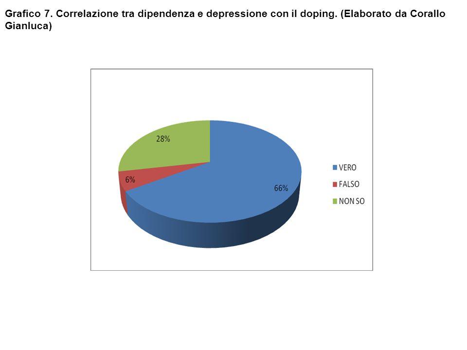 Grafico 7. Correlazione tra dipendenza e depressione con il doping