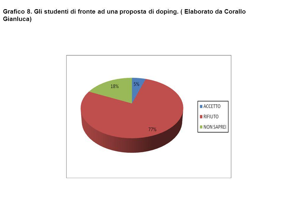 Grafico 8. Gli studenti di fronte ad una proposta di doping