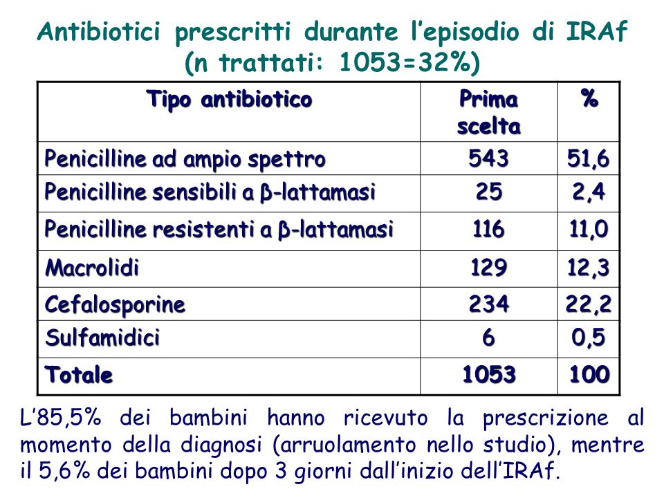 Antibiotici prescritti durante l'episodio di IRAf (n trattati: 1053=32%)