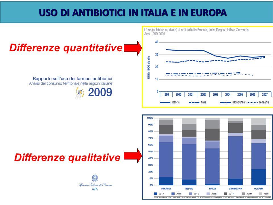 USO DI ANTIBIOTICI IN ITALIA E IN EUROPA