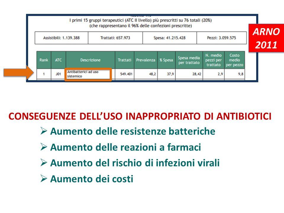 ARNO 2011 CONSEGUENZE DELL'USO INAPPROPRIATO DI ANTIBIOTICI. Aumento delle resistenze batteriche. Aumento delle reazioni a farmaci.