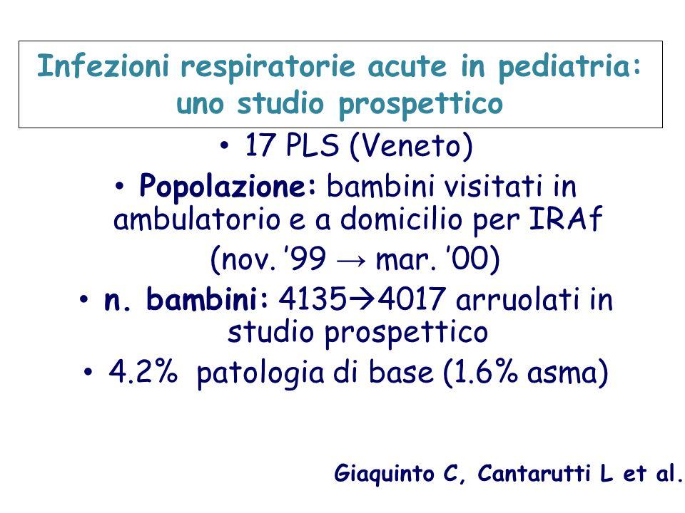 Infezioni respiratorie acute in pediatria: uno studio prospettico