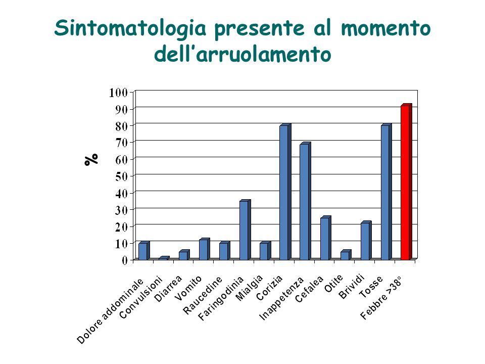 Sintomatologia presente al momento dell'arruolamento