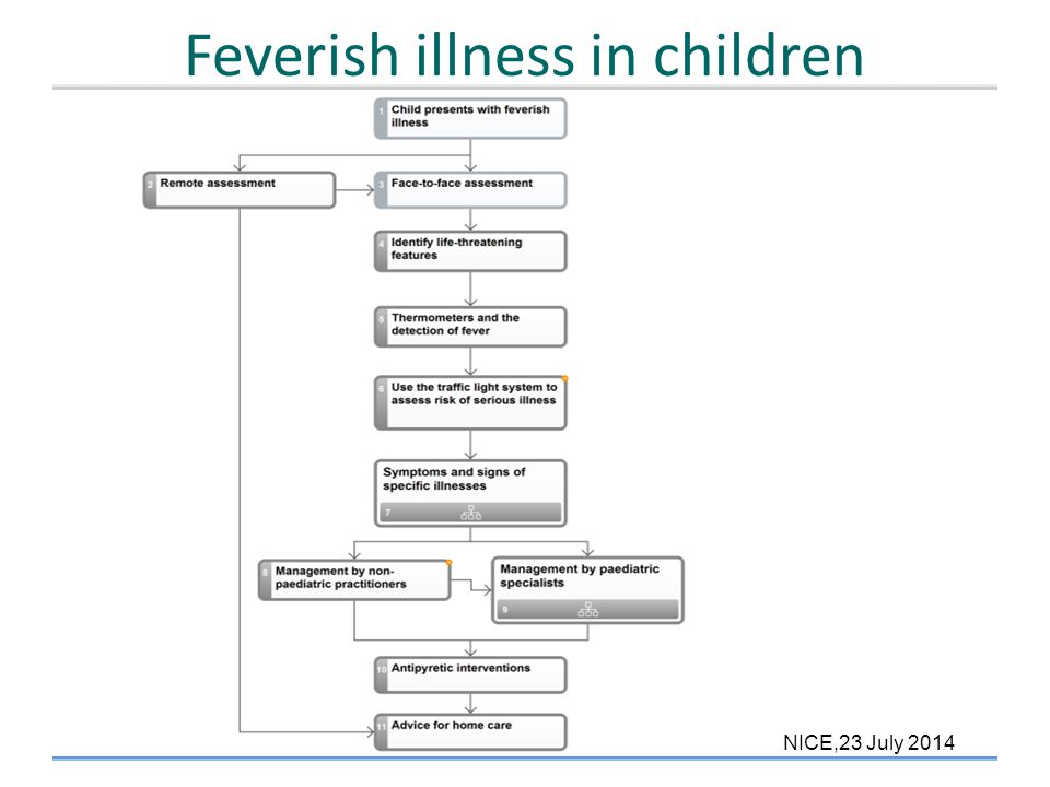Feverish illness in children overview